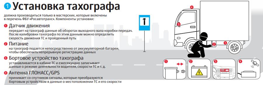 Как сделать распечатку с тахографа без карты водителя